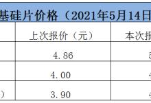 涨涨涨!隆基公布最新硅片价格
