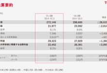 丰田2020财年净利1349亿元,燃料电池汽车Mirai销量进步明显