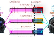 88S+最新功能介绍(三)