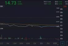 京华激光股价下跌6% 曾购买光刻机