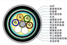 37种常见光缆型号彩图及介绍  (三)