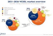 VCSEL全球市场2026年将达24亿美元