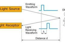 高功率激光器如何助力自动驾驶技术?