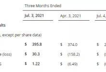 相干营收增长33%达4亿美元